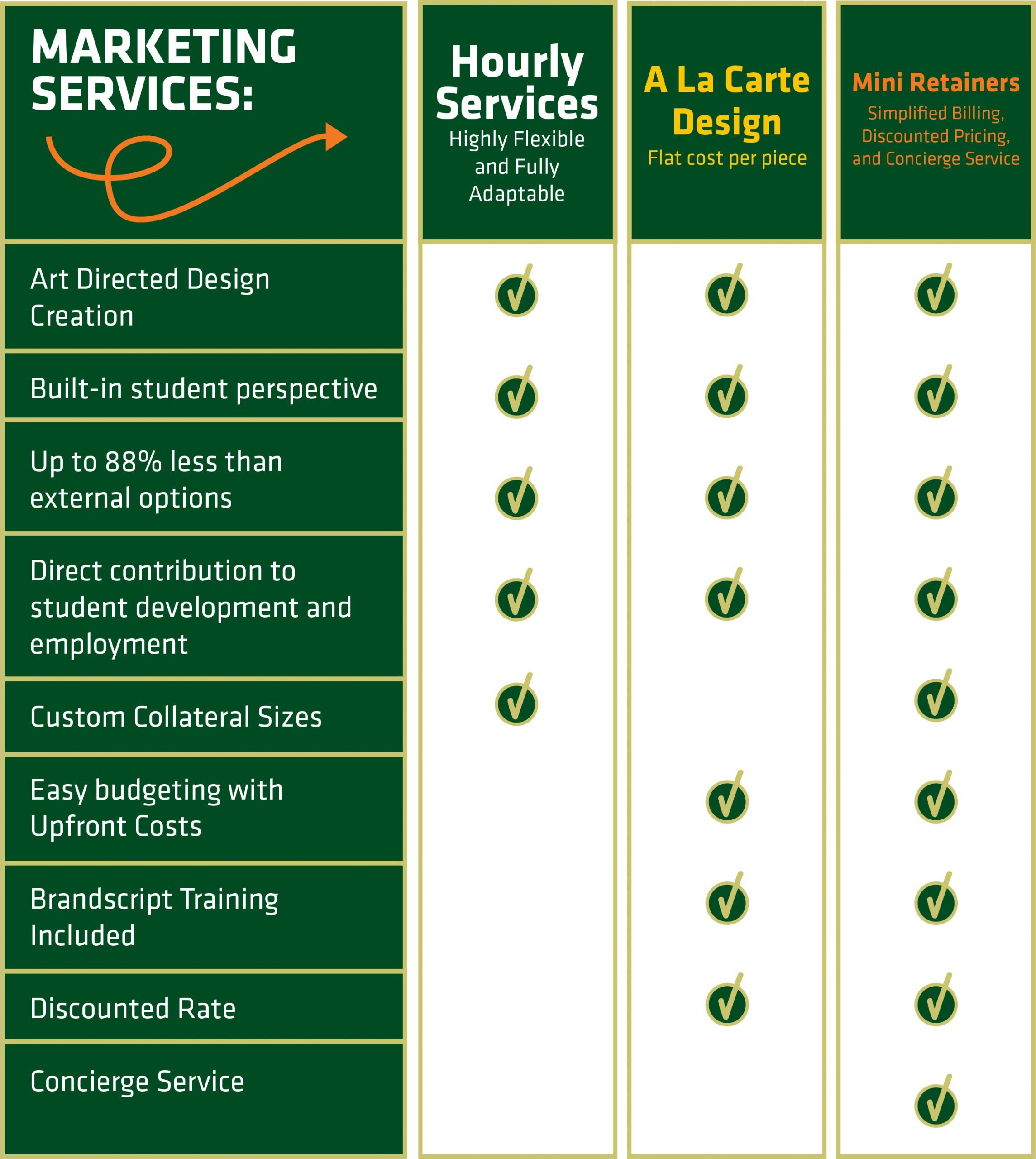 Marketing Services Comparison - Option 1 Hourly Services: Highly flexible and fully adaptable, includes Art Directed Design Creation, built-in student perspective, upt o 88% less than external options, Direct contribution to student development and employment, customer collateral sizes. Option 2 A La Carte Design, flat cost per piece, includes Art Directed Design Creation, built-in student perspective, upt o 88% less than external options, Direct contribution to student development and employment, easy budgeting with upfront costs, brandscript training included, discounted rate. Option 3 Mini retainers, simplified billing, discounted pricing, and concierge service, includes Art Directed Design Creation, built-in student perspective, upt o 88% less than external options, Direct contribution to student development and employment, custom collateral sizes, easy budgeting with upfront costs, brandscript training included, discounted rate, concierge service.