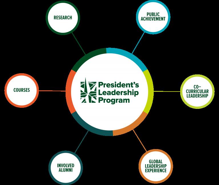PLP Program Overview Hub